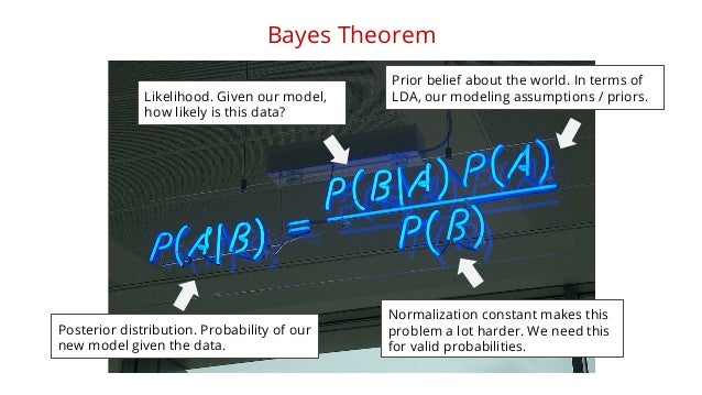 Bayes Theorem  Prior belief about the world. In terms of  LDA, our modeling assumptions / priors.  Normalization constant ...