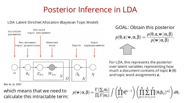 Posterior Inference in LDA  GOAL: Obtain this posterior  which means that we need to  calculate this intractable term:  Fo...