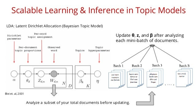 Scalable Learning & Inference in Topic Models  LDA: Latent Dirichlet Allocation (Bayesian Topic Model)  Blei et. al, 2001 ...