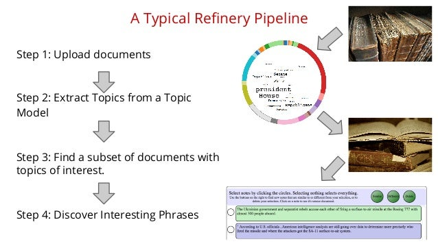 A Typical Refinery Pipeline  Step 1: Upload documents  Step 2: Extract Topics from a Topic  Model  Step 3: Find a subset o...