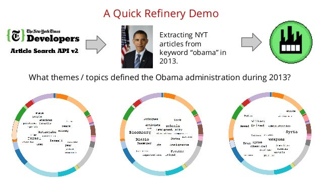 """A Quick Refinery Demo  Extracting NYT  articles from  keyword """"obama"""" in  2013.  What themes / topics defined the Obama ad..."""