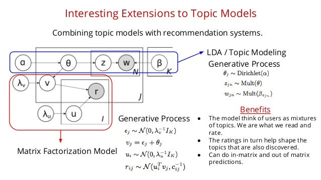 Interesting Extensions to Topic Models  Combining topic models with recommendation systems.  LDA / Topic Modeling  Matrix ...