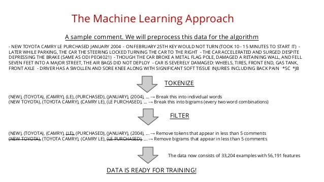 The Machine Learning Approach  A sample comment. We will preprocess this data for the algorithm  - NEW TOYOTA CAMRY LE PUR...