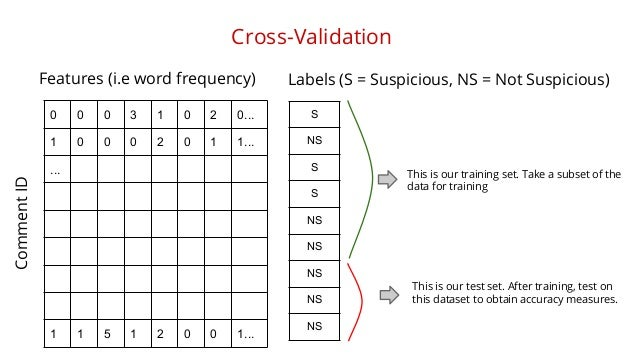 Cross-Validation  Comment ID  Features (i.e word frequency)  0 0 0 3 1 0 2 0...  1 0 0 0 2 0 1 1...  ...  1 1 5 1 2 0 0 1....