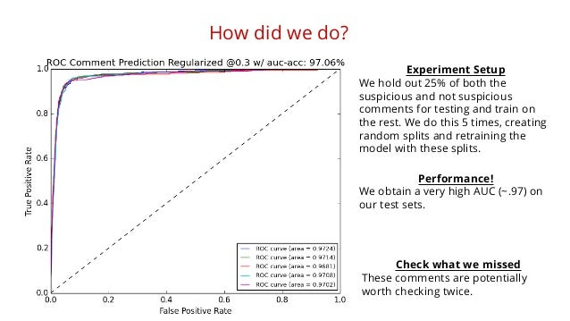 How did we do?  Experiment Setup  We hold out 25% of both the  suspicious and not suspicious  comments for testing and tra...
