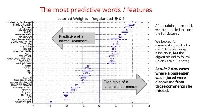 The most predictive words / features  Predictive of a  suspicious comment  Predictive of a  normal comment.  After trainin...
