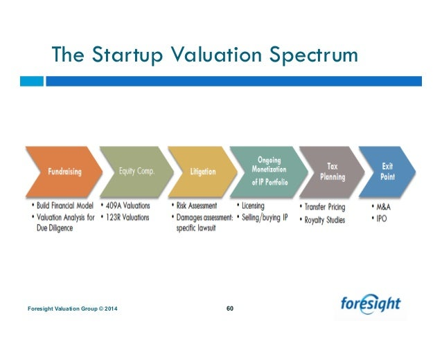 How to value stock options in a startup