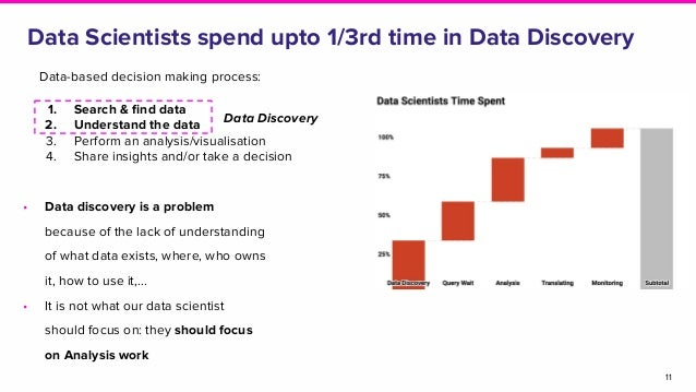 Data Scientists spend upto 1/3rd time in Data Discovery 11 Data Discovery • Data discovery is a problem because of the lac...
