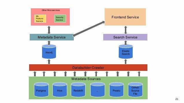 25 Postgres Hive Redshift ... Presto Github Source File Databuilder Crawler Neo4j Elastic Search Metadata Service Search S...