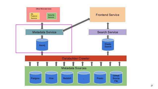 27 Postgres Hive Redshift ... Presto Github Source File Databuilder Crawler Neo4j Elastic Search Metadata Service Search S...