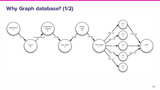 30 Why Graph database? (1/2)