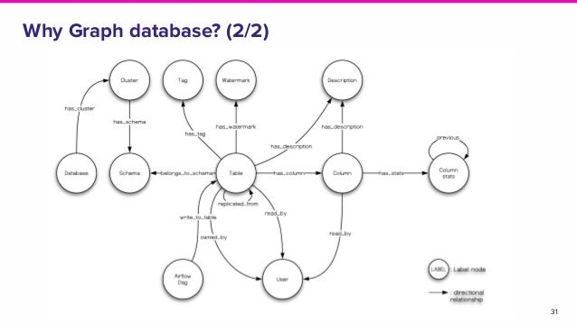 31 Why Graph database? (2/2)