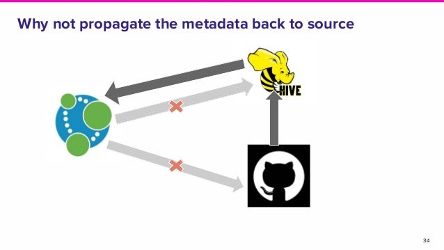 Why not propagate the metadata back to source 34