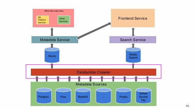 36 Postgres Hive Redshift ... Presto Github Source File Databuilder Crawler Neo4j Elastic Search Metadata Service Search S...