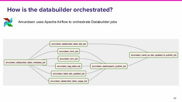 How is the databuilder orchestrated? 42 Amundsen uses Apache Airflow to orchestrate Databuilder jobs