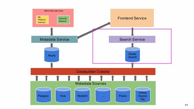 44 Postgres Hive Redshift ... Presto Github Source File Databuilder Crawler Neo4j Elastic Search Metadata Service Search S...