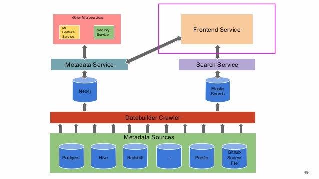 49 Postgres Hive Redshift ... Presto Github Source File Databuilder Crawler Neo4j Elastic Search Metadata Service Search S...