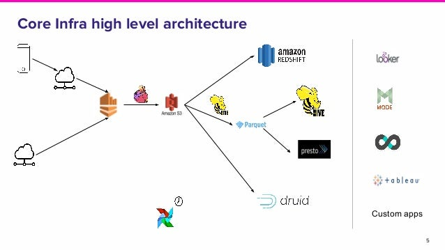 5 Core Infra high level architecture Custom apps