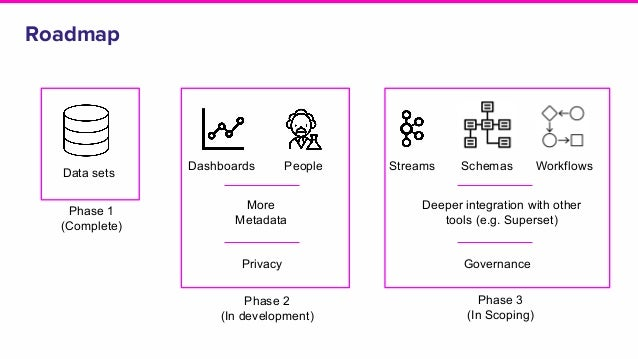 Roadmap PeopleDashboards Data sets Phase 1 (Complete) Phase 2 (In development) Phase 3 (In Scoping) Streams Schemas Workfl...