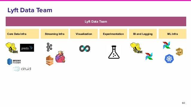 60 Lyft Data Team Lyft Data Team Core Data Infra Streaming Infra Visualization Experimentation BI and Logging ML Infra