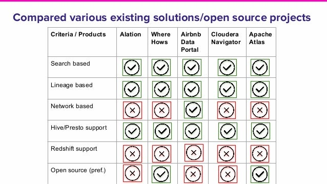 Compared various existing solutions/open source projects Criteria / Products Alation Where Hows Airbnb Data Portal Clouder...
