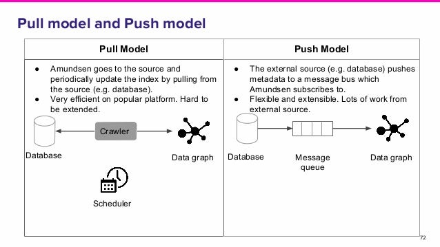Pull model and Push model 72 Pull Model Push Model ● Amundsen goes to the source and periodically update the index by pull...