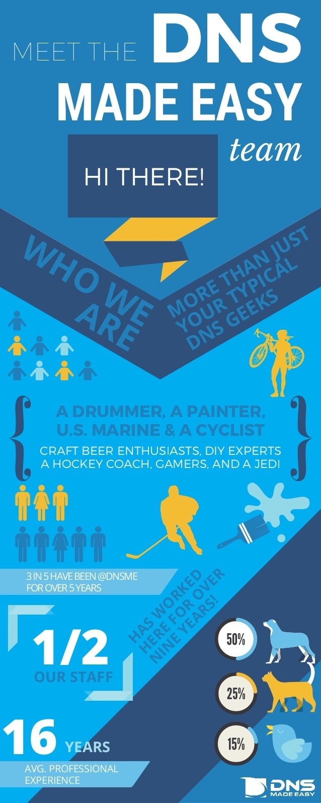 MEET THE HI THERE! DNS MADE EASY team CRAFT BEER ENTHUSIASTS, DIY EXPERTS A HOCKEY COACH, GAMERS, AND A JEDI A DRUMMER, A ...