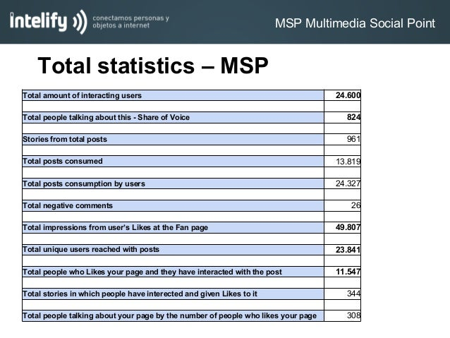 Total statistics – MSPTotal amount of interacting users 24.600Total people talking about this - Share of Voice 824Stories ...