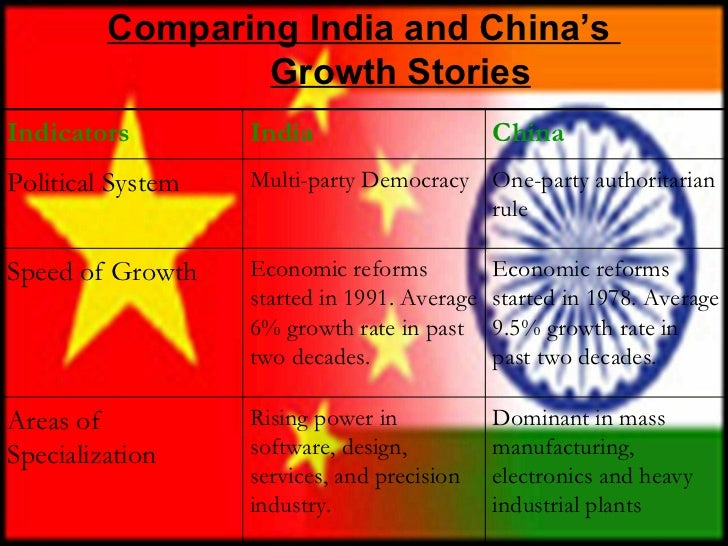compare contrast china and india 1 china and india: a comparison of two trade integration approaches by przemyslawkowalski@oecdorg1 version: 4 december 2007 draft—not for citation.