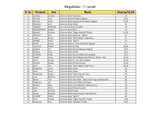 MegaDabar - 7. razred R. br. Prezime Ime Škola Ocjena/15,00 1. Lendvaj Dorijan Osnovna škola Popovača 14 2. Petrović Fran ...