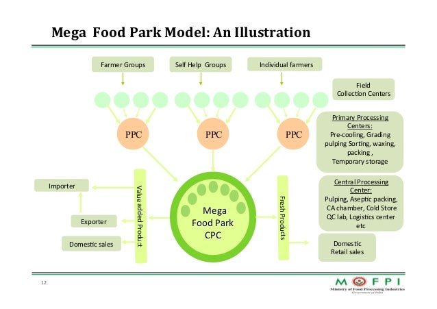 mega food park The mega food park scheme, initiated by the central govt of india , aims to encourage public-private partnership in creating rural infrastructure in.