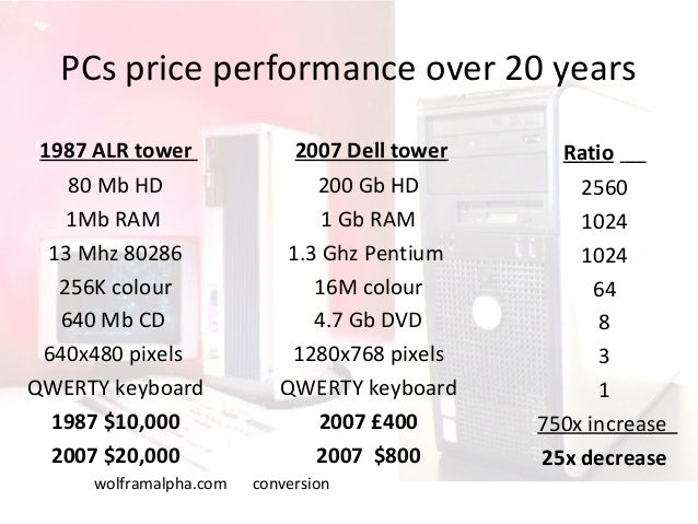 PCs price performance over 20 years '1987 ALR tower 80 Mb HD 1Mb RAM 13 Mhz 80286 256K colour 640 Mb CD 640x480 pixels QWE...