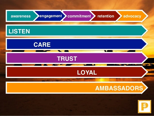 How to build Brand Ambassadors Slide 2