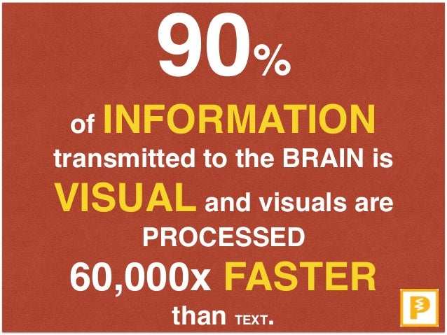 90%  of INFORMATION transmitted to the BRAIN is VISUAL and visuals are PROCESSED  60,000x FASTER  than TEXT.