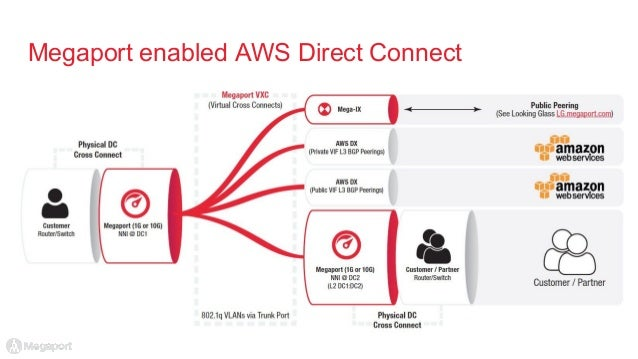 Megaport Enabled AWS Direct Connect