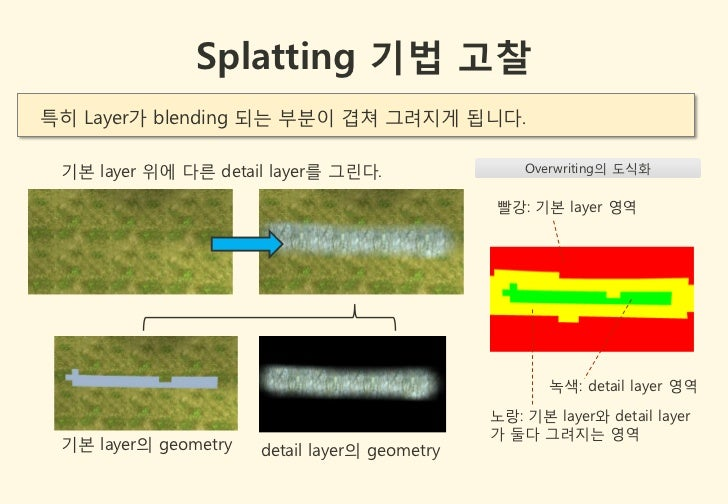 Splatting 기법 고찰특히 Layer가 blending 되는 부분이 겹쳐 그려지게 됩니다. 기본 layer 위에 다른 detail layer를 그린다.                 Overwriting의 도식화  ...