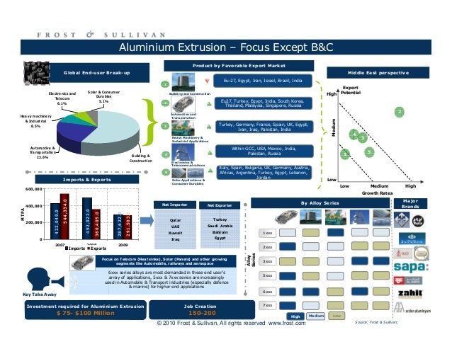 turkey consumer electronics industry trends Computer & electronics (41) drm (7) electronics (24)  past trends turkey banking sector analysis,  - evaluation of consumer loan industry.