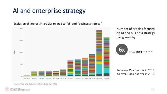 Graph reports increased interest for AI in business records