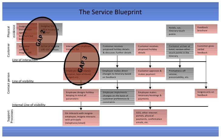 Insignia tourism services marketing consumer expectations company 23 the service blueprint malvernweather Choice Image