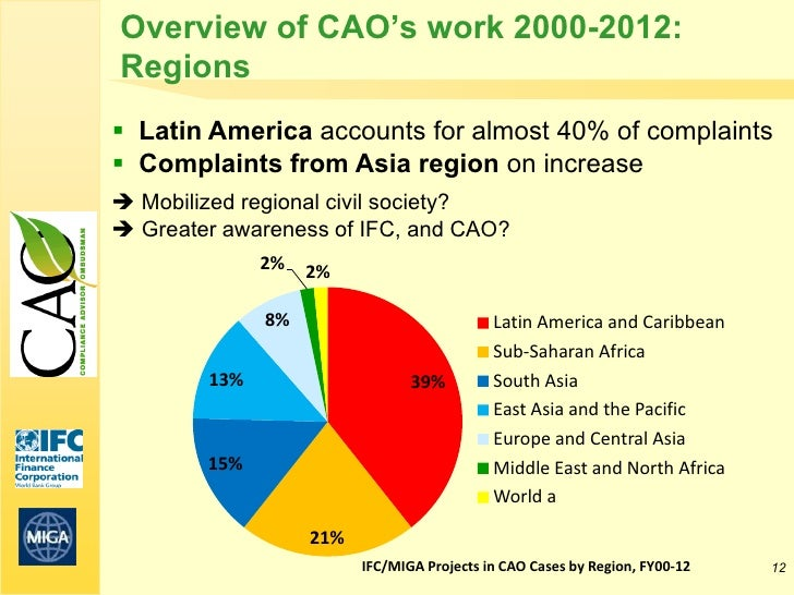 Overview of CAO's work 2000-2012:Regions Latin America accounts for almost 40% of complaints Complaints from Asia region...