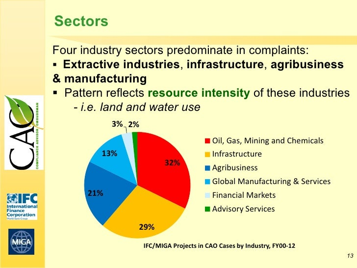 SectorsFour industry sectors predominate in complaints: Extractive industries, infrastructure, agribusiness& manufacturin...
