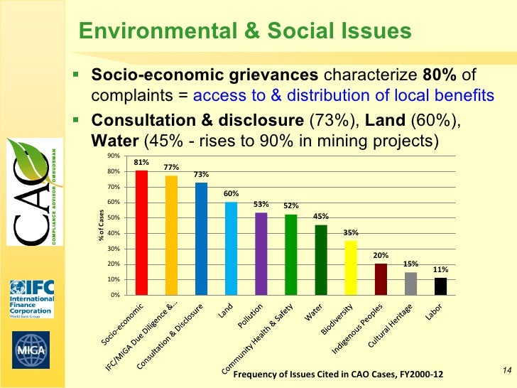 Environmental & Social Issues Socio-economic grievances characterize 80% of  complaints = access to & distribution of loc...