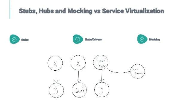 Stubs, Hubs and Mocking vs Service Virtualization Stubs Hubs/Drivers Mocking
