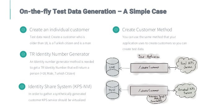 On-the-fly Test Data Generation – A Simple Case Create an individual customer Test data need: Create a customer who is old...