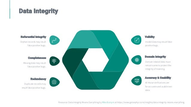 Data Integrity Duplicate records may result false positive bugs. Redundancy All those verifications are for accurate and u...