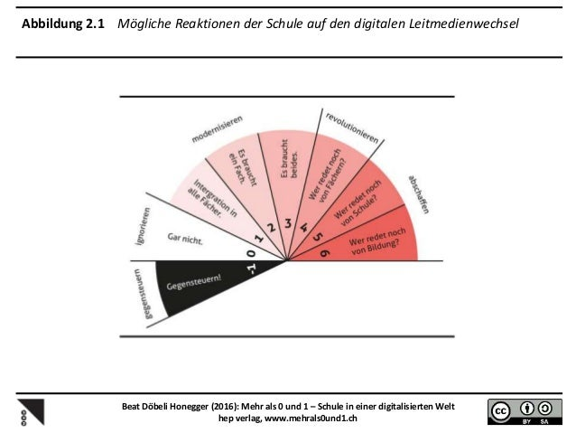 Abbildung 3.2 Die Digitalisierung erfordert Filterkompetenz Beat Döbeli Honegger (2016): Mehr als 0 und 1 – Schule in eine...
