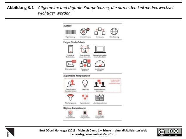 Abbildung 3.4 Leitmedium und primäre Lerntheorie haben sich geändert Beat Döbeli Honegger (2016): Mehr als 0 und 1 – Schul...