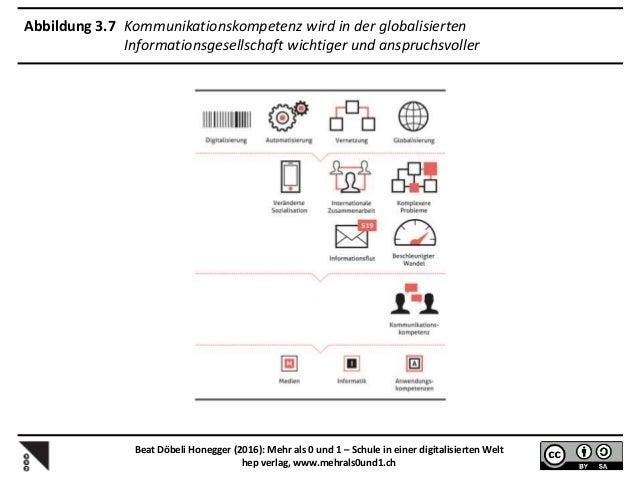 Abbildung 5.2 Drei Bereiche der digitalen Kompetenzen, die sich gegenseitig ergänzen Beat Döbeli Honegger (2016): Mehr als...