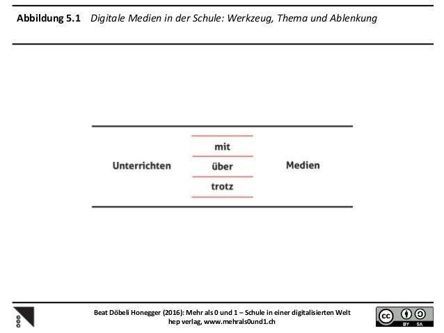Abbildung 7.1 Innovationstypen nach Rogers 1962 Beat Döbeli Honegger (2016): Mehr als 0 und 1 – Schule in einer digitalisi...