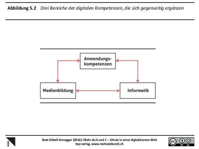 Abbildung 7.2 Phasenmodell der organisationalen Lernkurve bei der Einbettung von ICT in Schulen nach Breiter 2001 Beat Döb...
